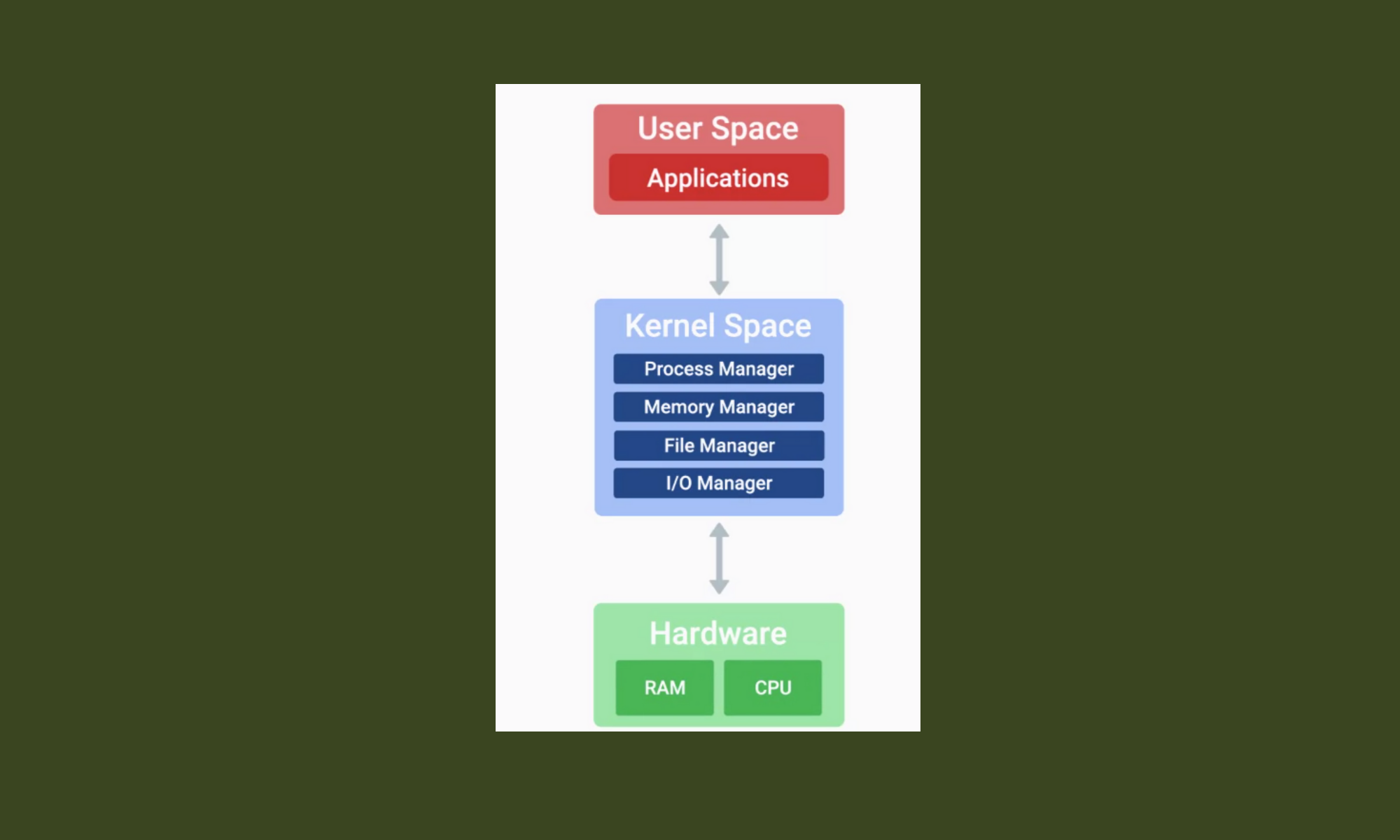 The Kernel Space